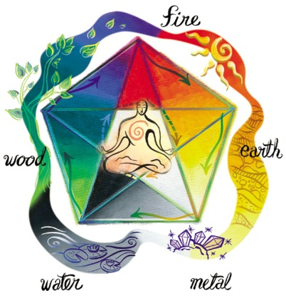 Feng Shui Elements and Colors